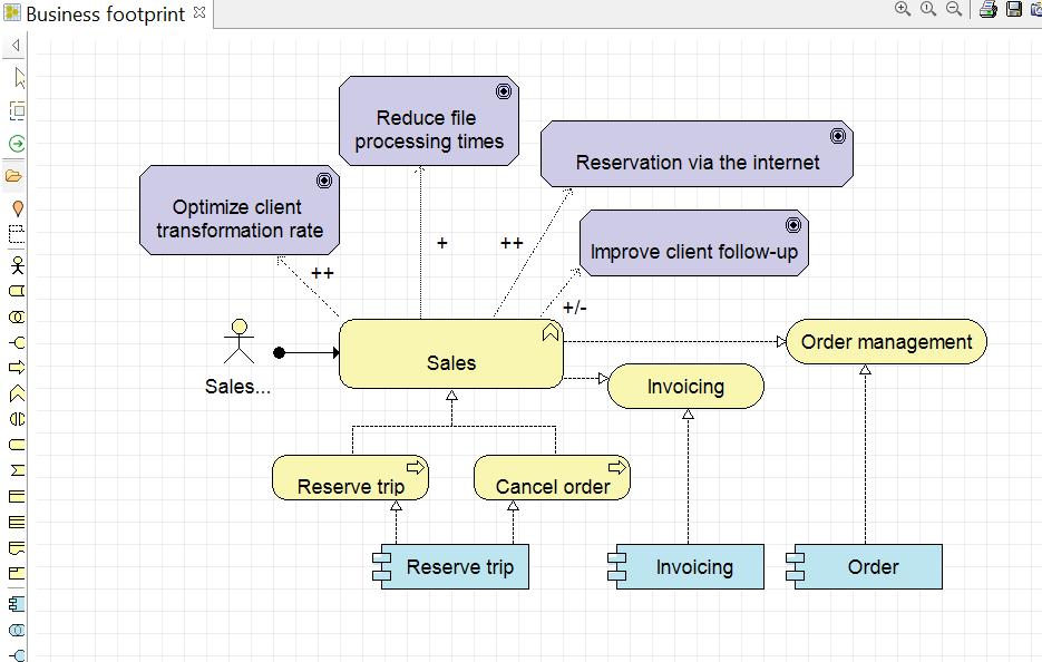 archimate-methode-de-conception-le-diagramme-supervision-metier.png