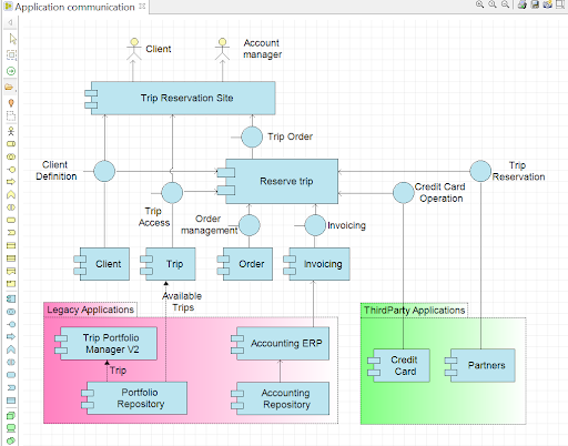 archimate-le-diagramme-de-communication-des-applications-phase-c-architecture-systemes-d-information-togaf.png