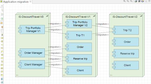 archimate-le-diagramme-de-migration-applicative.png