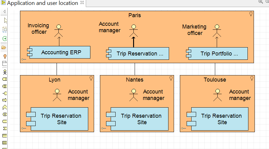 archimate-le-diagramme-de-localisation-des-applications-et-des-utilisateurs.png