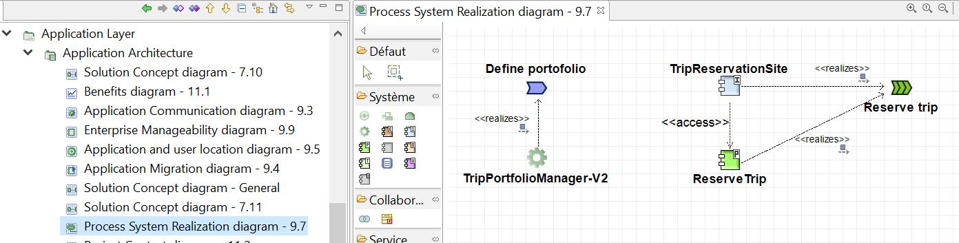 togaf-le-diagramme-de-réalisation-des-processus.png