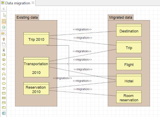 archimate-le-diagramme-de-migration-des-donnees.png