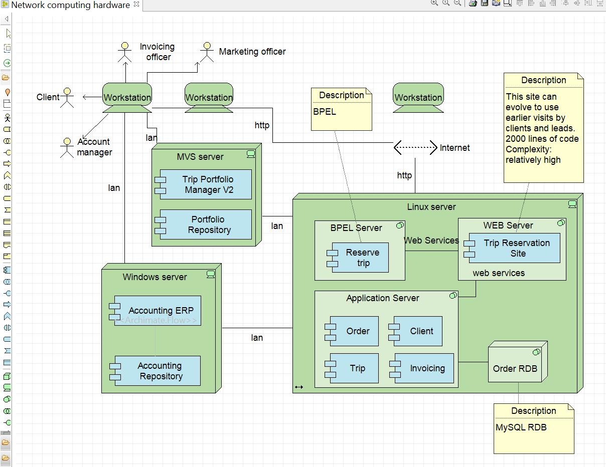 archimate-le-diagramme-de-materiel-informatique-en-reseau.png