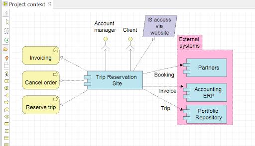 archimate-le-diagramme-de-contextes-de-projets.png