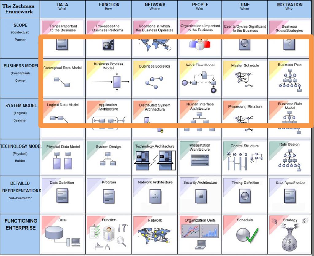 Urbanisation du syst me d 39 information vs architecture d for Architecture fonctionnelle exemple