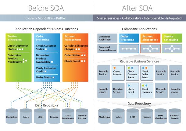 Service Oriented Design Patterns