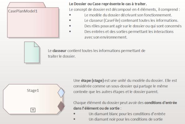 cmmn-elements-de-modelisation-1