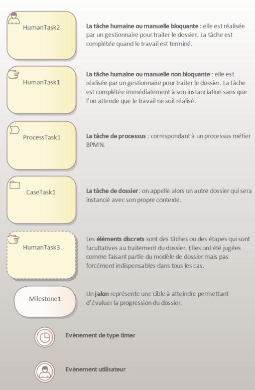 cmmn-elements-de-modelisation-2