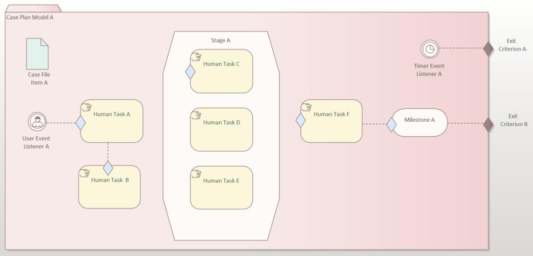 cmmn-omg-pattern-basic-five-task-plan