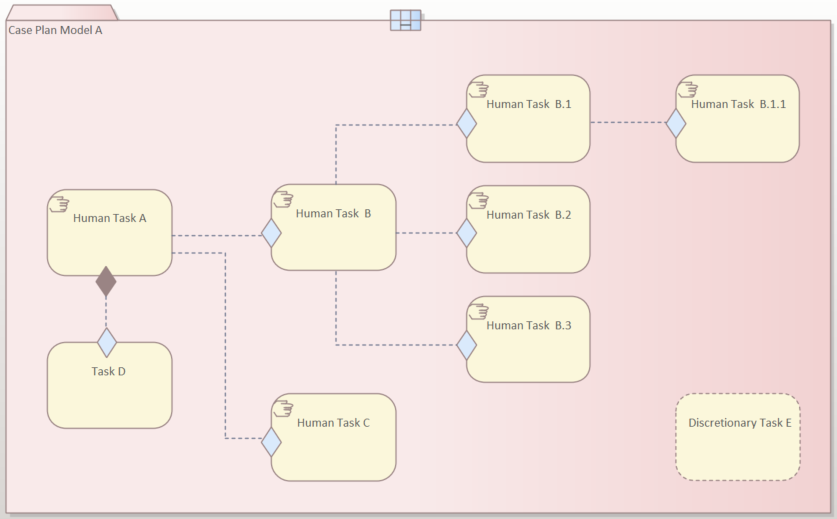 cmmn-omg-pattern-three-choice-tasks