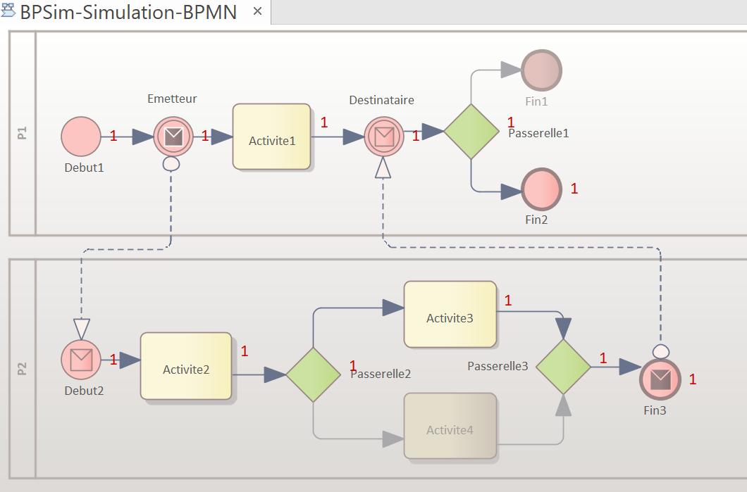 execution-de-la-simulation-bpsim-du-modele-bpmn