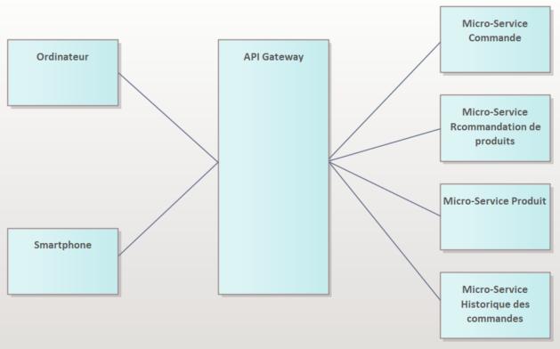 micro-service-api-gateway