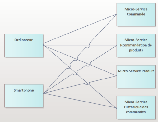 micro-service-communication-rest