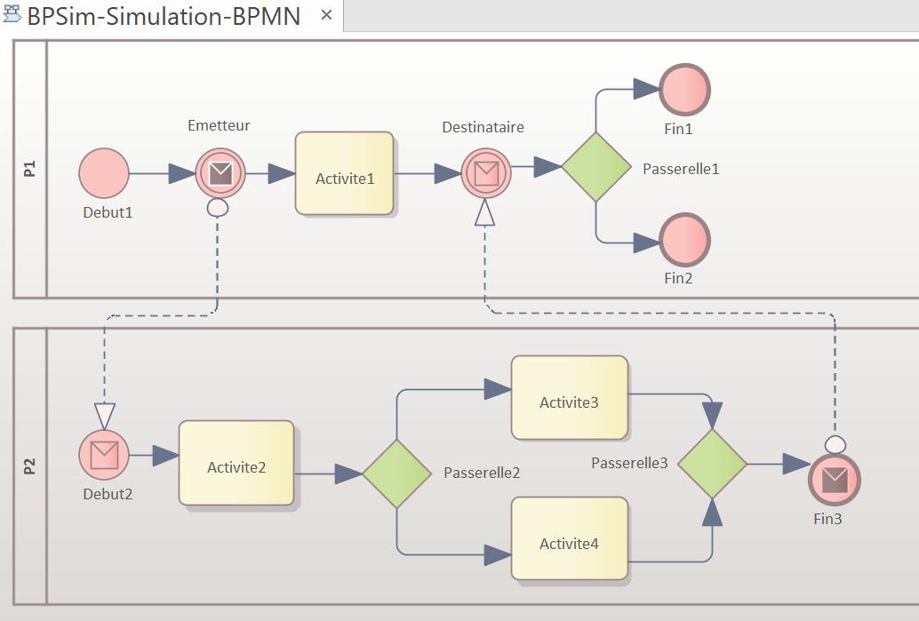 modele-bpmn-utilise-pour-la-simulation-bpsim