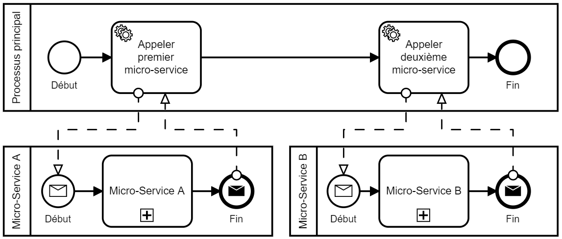 Orchestration_microservices_BPMN