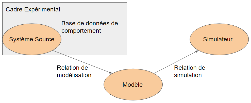theorie-modelisation-simulation