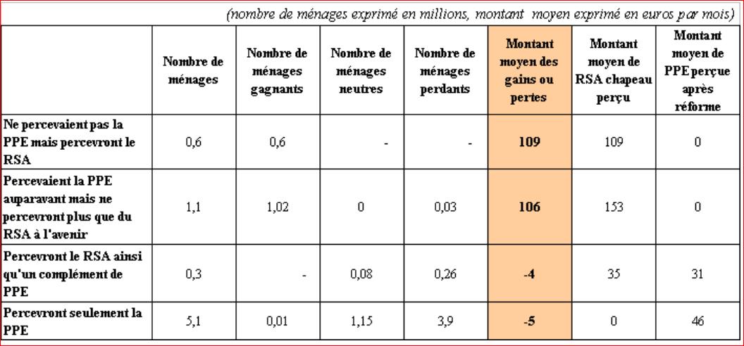 Expos s in galit s tes1 thepremierees - Plafond pour la prime de naissance ...