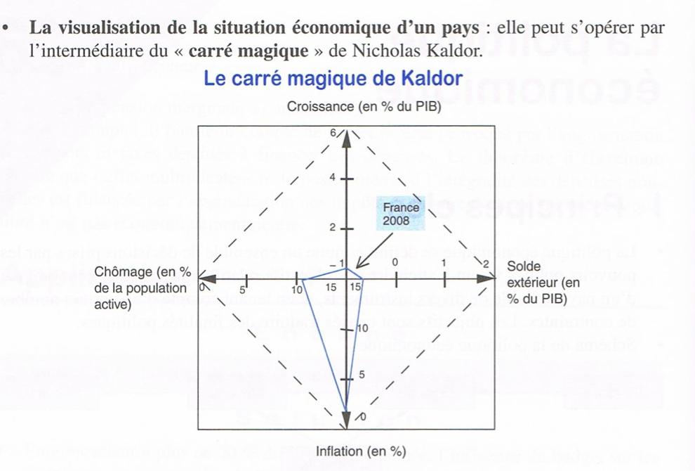 Partie 5 Regulation Et Desequilibres Macro Economiques Thepremierees