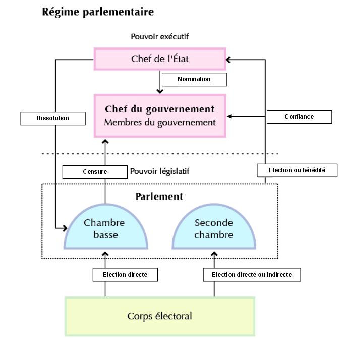 régime présidentiel régime parlementaire dissertation