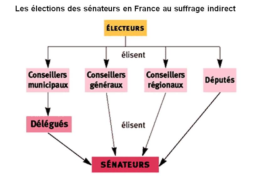 mode de scrutin et démocratie dissertation