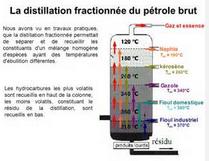 Distillation fractionnée.PNG