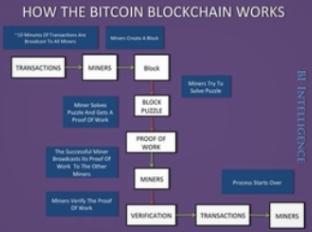 Blockchain bitcoin.PNG