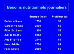 Besoins nutritionnels.PNG