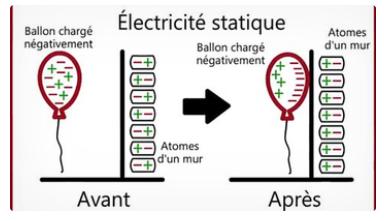 Electricité statique.PNG
