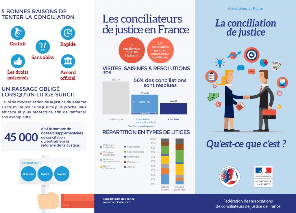 La-Conciliation_fiche-technique-0-1024x740.jpg