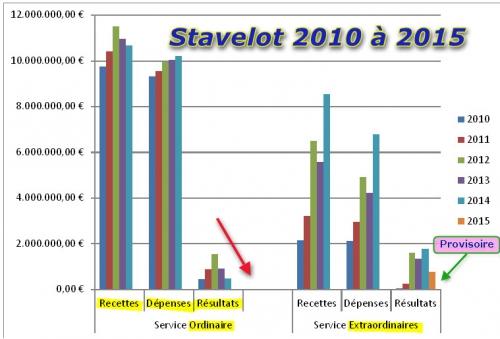 Stavelot - budget 2010 à 2015.jpg