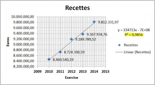 Recettes - linear 2010 à 2014.jpg
