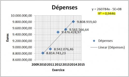 Dépenses - linear 2010 à 2014.jpg