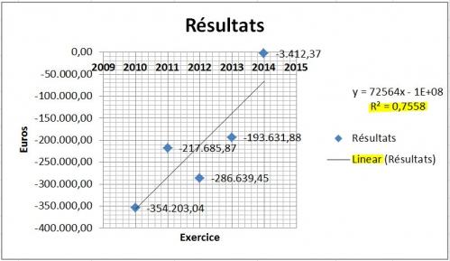 Résultats - linear 2010 à 2014.jpg