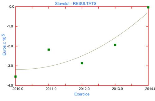 Stavelot - RESULTATS.png