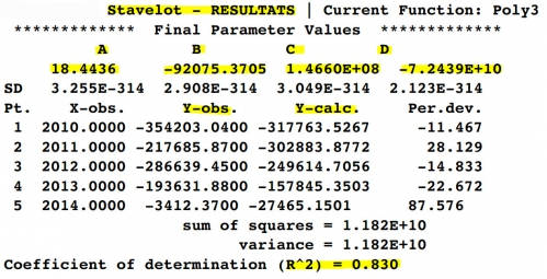 Résultats - non-linear poly 3 - 2010 à 2014.jpg