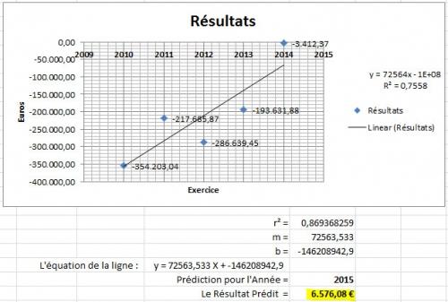 Résultat Prédit pour 2015.jpg