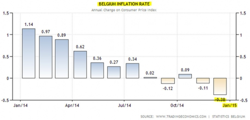 Belgium Inflation Rate.jpg