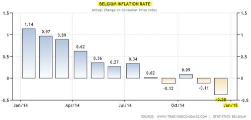 Belgium Inflation Rate.jpg