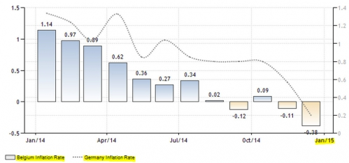 Belgium and Germany - Inflation Rates down.jpg