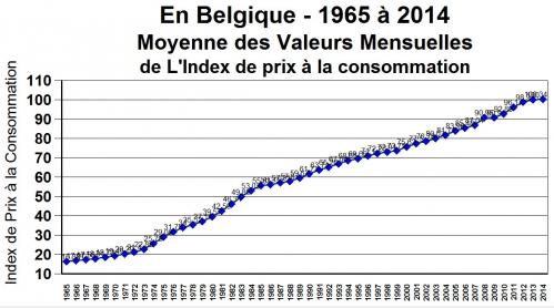 IPC 1965 à 2014 en Belgique.jpg