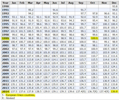 Import to Export Price Index EU Data.jpg