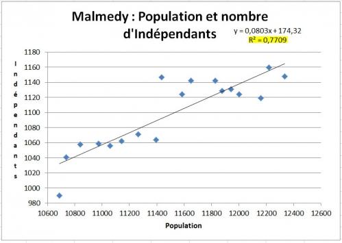 Malmedy - Populations et nombre d'indépendants.jpg