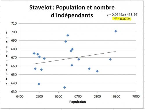 Stavelot - Populations et nombre d'indépendants.jpg