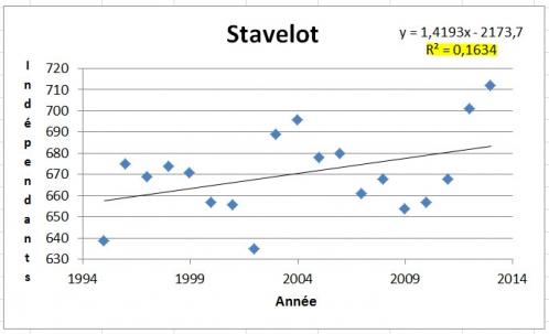 Stavelot - l'Année et nombre d'indépendants.jpg