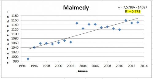 Malmedy - l'Année et nombre d'indépendants.jpg