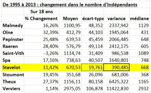 1995 à 2013 - Nombres d'indépendants.jpg