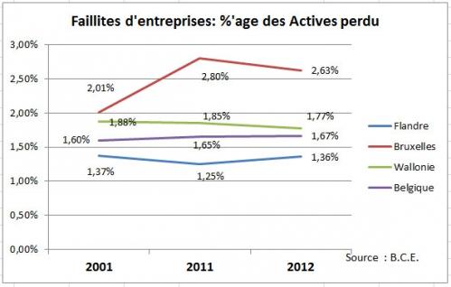 Faillites %age - BCE.jpg