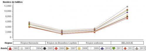 Nombre de faillites 2002 à 2013.jpg
