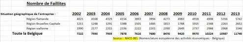 Faillites - données 2002 à 2013.jpg