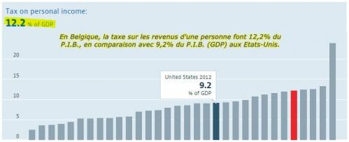 Tax et PIB.jpg